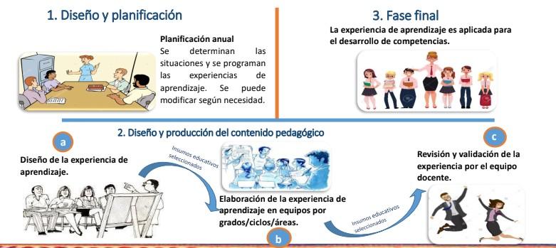 ¿Cuál es el flujo de elaboración de una experiencia de aprendizaje en un trabajo colegiado?